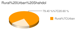 Shahdol census population